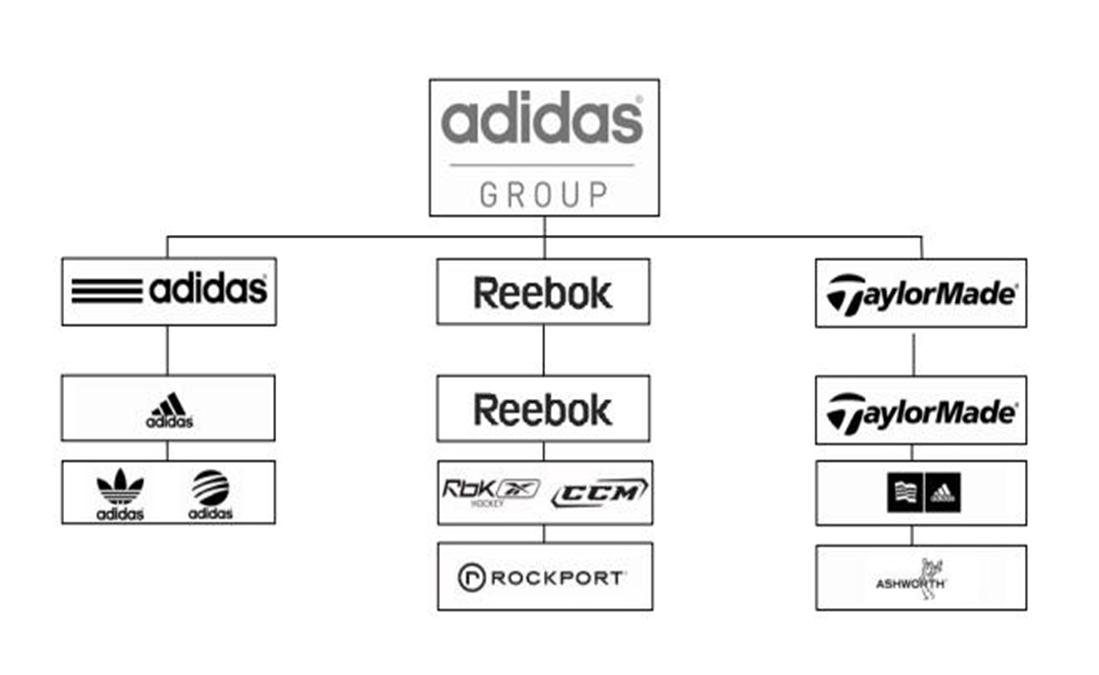 Adidas Group Sure Financial Services Ltd