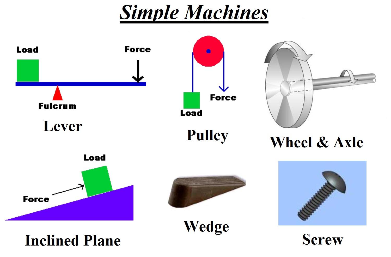 Simple Machines (2)