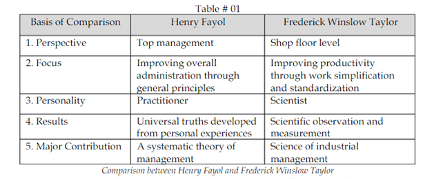 frederick winslow taylor business management Charles d and ronald g greenwood frederick w taylor the father of  scientific management: myth and reality business one irwin: homewood, 1991.