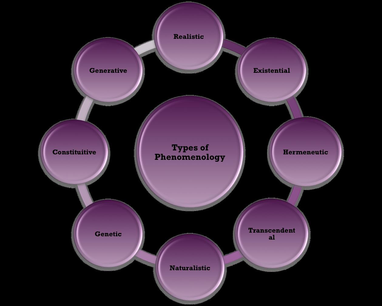 relationship between phenomenology and ethnomethodology definition