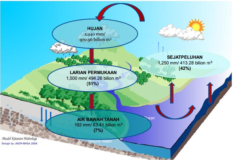 Bab 12 Sumber Air Lessons Tes Teach