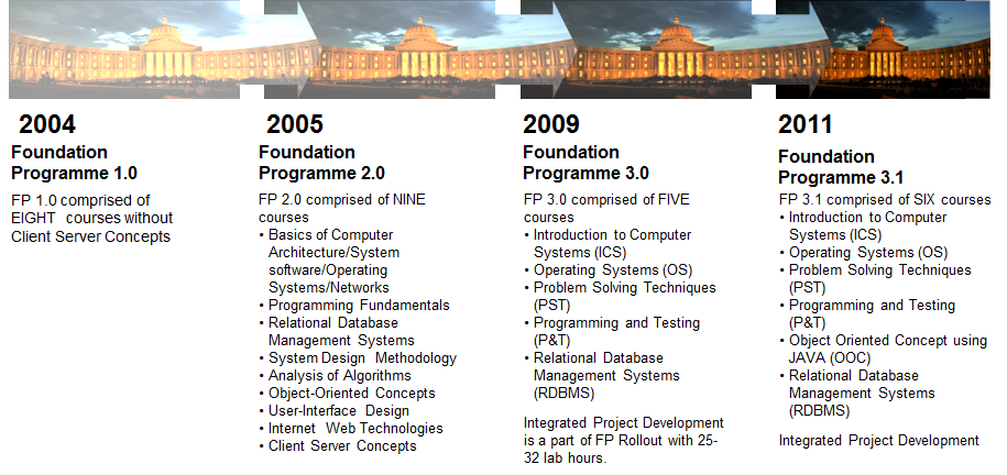 operating cycle of infosys of year 2004 2009 In some years, most industries are in other years, most industries are operating well below capacity and unemployment is high is called the business cycle.