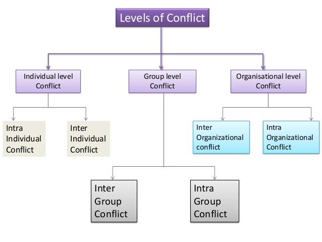 intra individual conflict Organizational conflict  between individual and between groups conflicts within work groups are often caused by struggles over control, status.