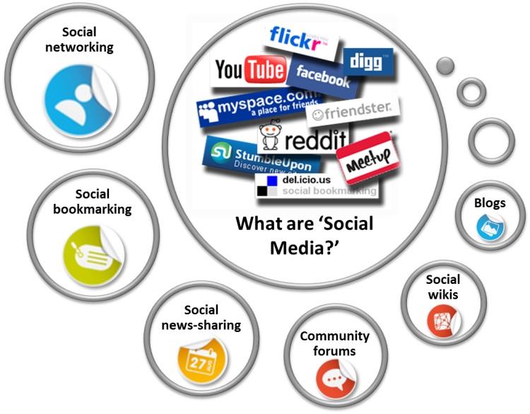 social networking technologies essay