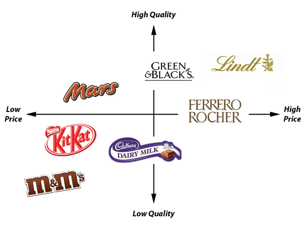 perceptual map fashion brands Multidimensional scaling of brand similarities and preferences this study provides a joint space configuration obtained with non-metric perceptual maps.