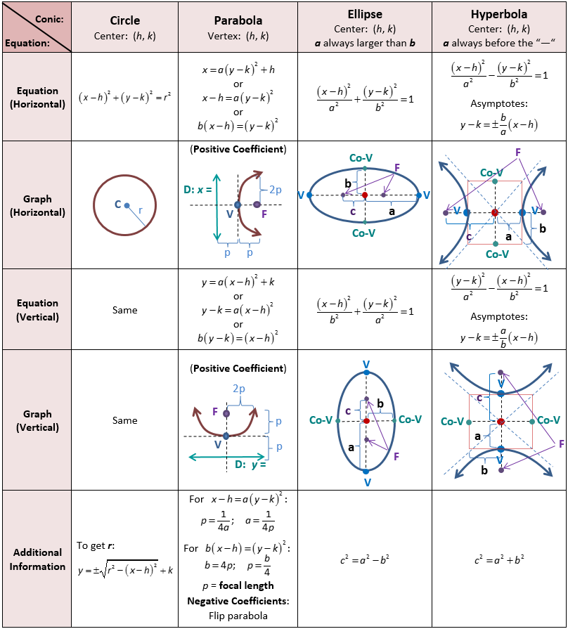Algebra 2 worksheet parabola circle and ellipse