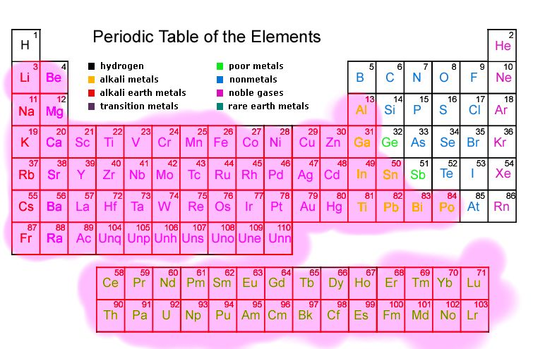 Periodic Table Childrens Book C Williams On Emaze