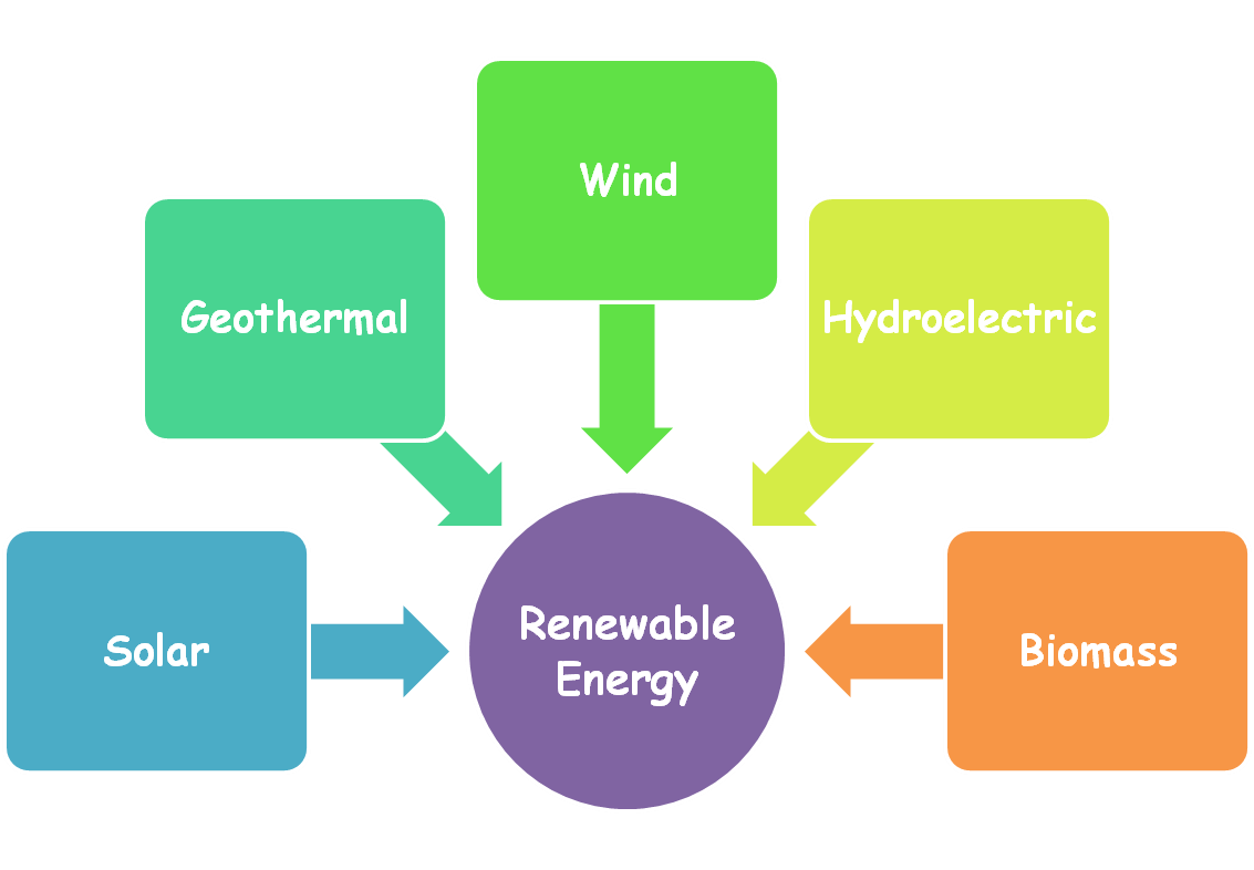 types of energy project on