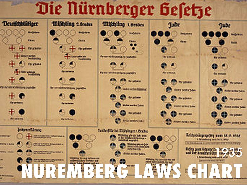The Nuremberg laws on emaze