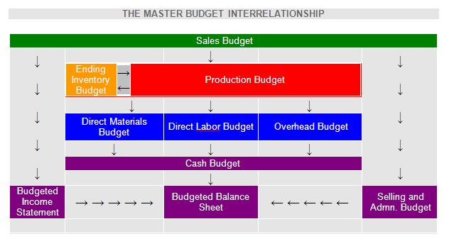 thesis budgeting