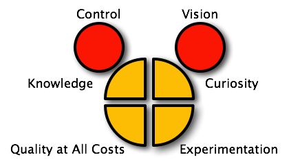 Four Types of Control Mechanisms in Business