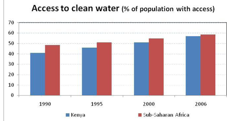 drinking water shortage in sub saharan africa In sub-saharan africa, ifpri authors hua xie, liangzhi you, benjamin wielgosz, and claudia ringler analyze the costs and benefits of potentially the authors found that smallholder irrigation can be profitably developed across much of africa south of the sahara in the coming decades.