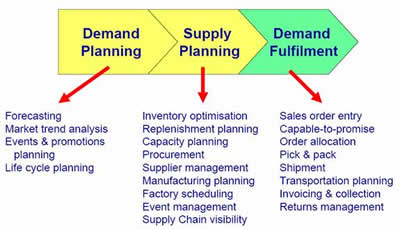 sap demand planning and forecasting pdf