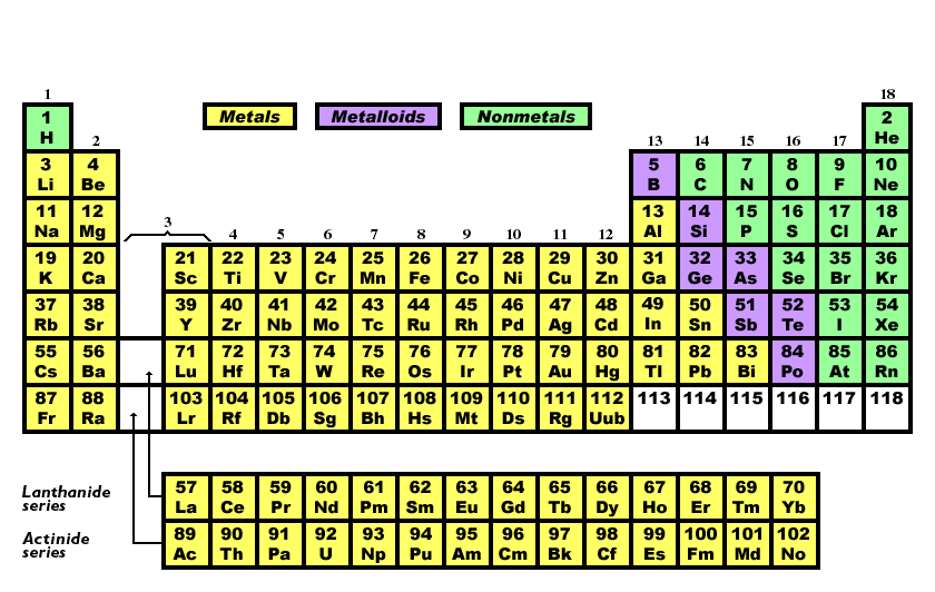 Periodictable olliepptx 1 how many electrons are in the outer shell of each element in group 1 group 2 group 13 group 14 group 15 group 16 group 17 group 18 urtaz Gallery