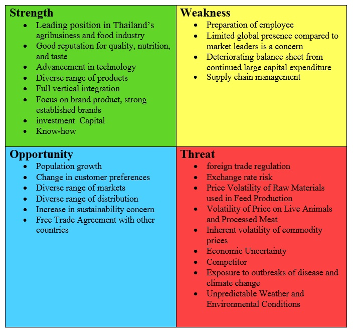 cp food company thailand swot analysis A valuable step in your situational analysis is assessing your firm's strengths, weaknesses, market opportunities, and threats through a swot analysis this is a.