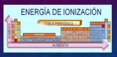 es la energa necesaria para separar un electrn en su estado fundamental de un tomo de un elemento en estado de gas la electronegatividad