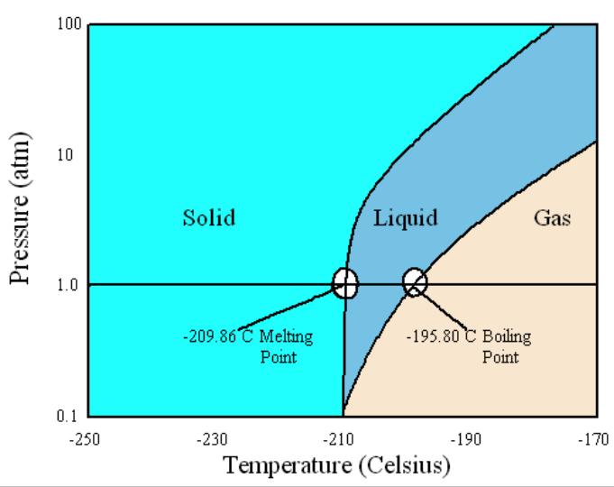 ln2 phase diagram wiring diagram online Nitrogen Gas Diagram untitled h2o phase diagram ln2 phase diagram