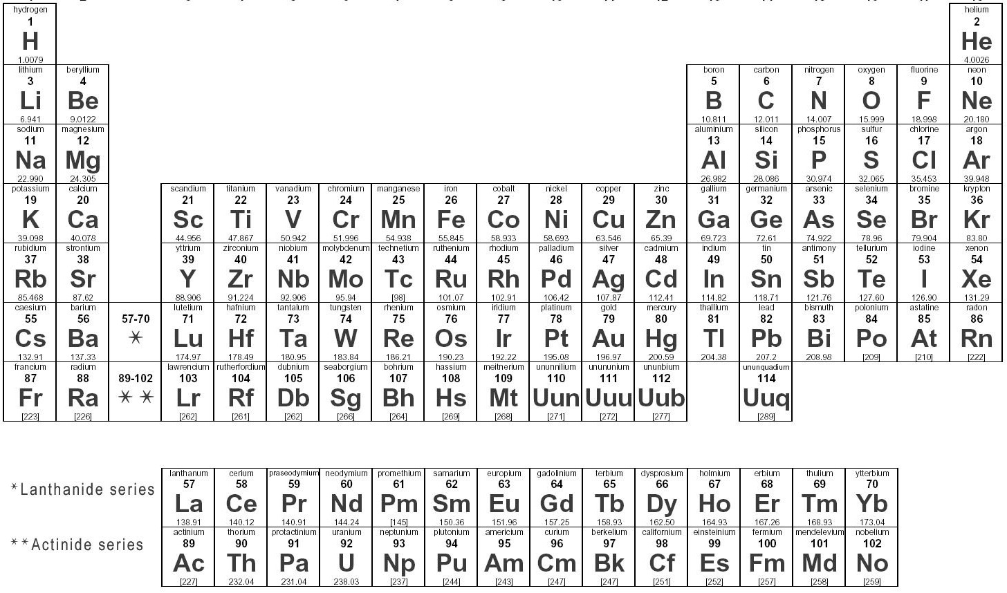 Sara science chapter 14 where is neodymium located on the periodic table gamestrikefo Choice Image