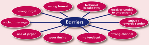 barriers effective interpersonal interactions essay The strategies used in health and social care environments to overcome them and how which these barriers relate to effective communication and interpersonal interactions also review the strategies and evaluate to show how they could be improved and overcome them positively from my own experience in health and social.