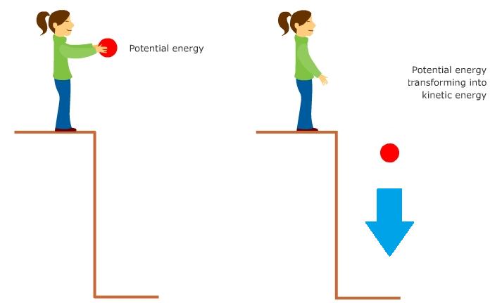 Кинетическая энергия и потенциальная энергия рисунок