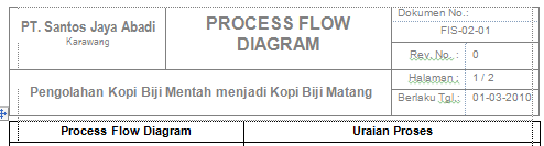 Draft meeting koordinasi 2015 mar flow proses base on flow proses diagram iso 22000 ccuart Images