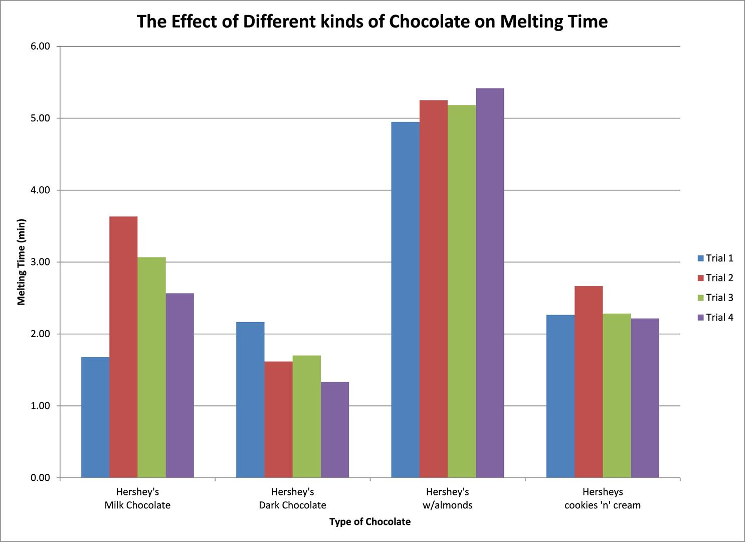"immediate effects of chocolate on experimentally Despite the wealth of positive media coverage dark chocolate has received for its myriad of health benefits, an article in ""usa today"" states."