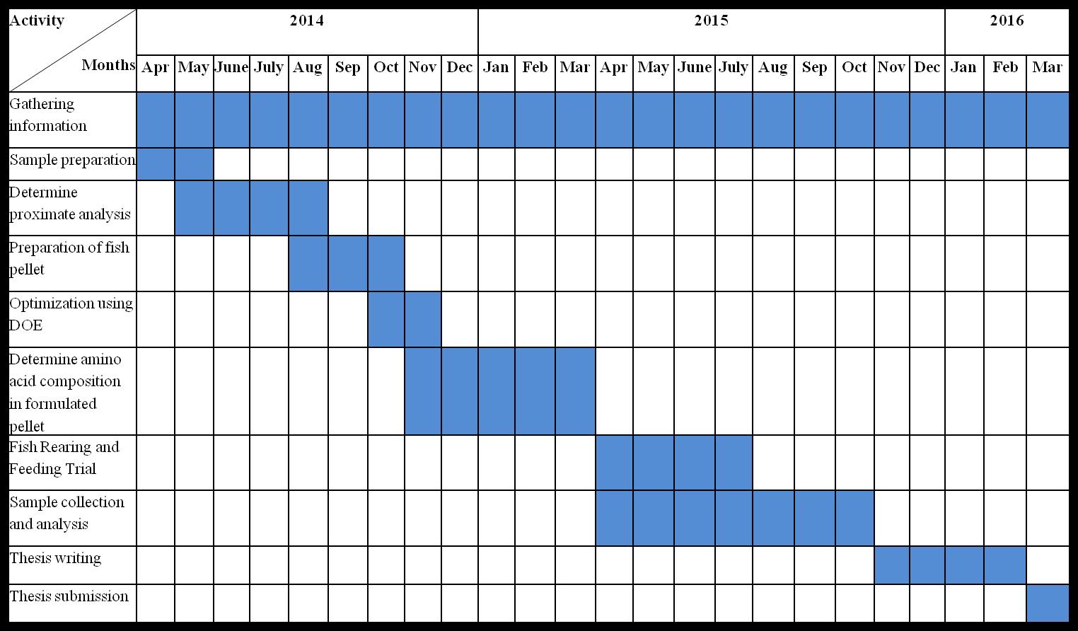 Research proposal on emaze gantt chart nvjuhfo Choice Image