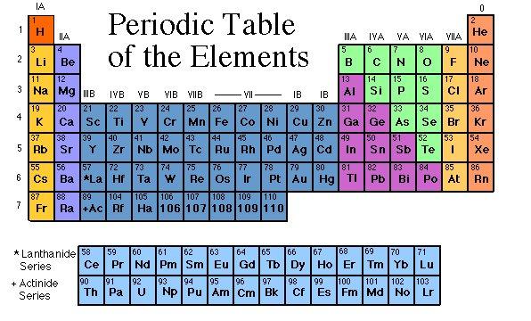 Tabla peridica on emaze los elementos clasifica organiza y distribuye los distintos elementos qumicos conforme a sus propiedades y caractersticas su funcin principal es urtaz Choice Image