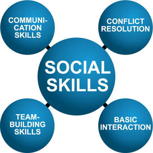 social work interpersonal skills essay Social work office course outline and schedule weeks 1-2 unit 1 - fundamentals of communication for social work practice unit learning objectives: 1 discuss the relationship of interpersonal helping skills to generalist social work practice 2 list the types and uses of social work interviews 3.