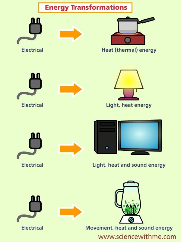 f83b47bc c9c4 4d6f b072 2ac768a8a9b7 energy transformation diagrams examples wiring diagrams thumbs