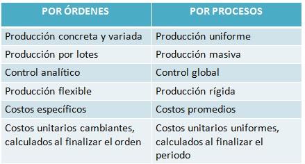 Costos por procesos de produccinpptx on emaze diferencia de costos por ordenes y por procesos ccuart Images