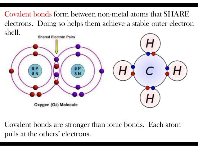 ionic and covalent bonds lab Ionic compounds tend to be crystalline structures with high melting points that are water soluble covalent bonds are highly stable bonds with low melting points many covalent compounds are flexible or gaseous and are not water soluble metallic compounds contain freely floating electrons which allow them to conduct electricity and heat well.