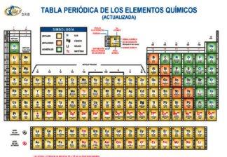 Tabla periodica delos elementos quimicos informacion images tabla peridica la tabla peridica surge de la necesidad de organizar y sistematizar la informacin de urtaz Gallery