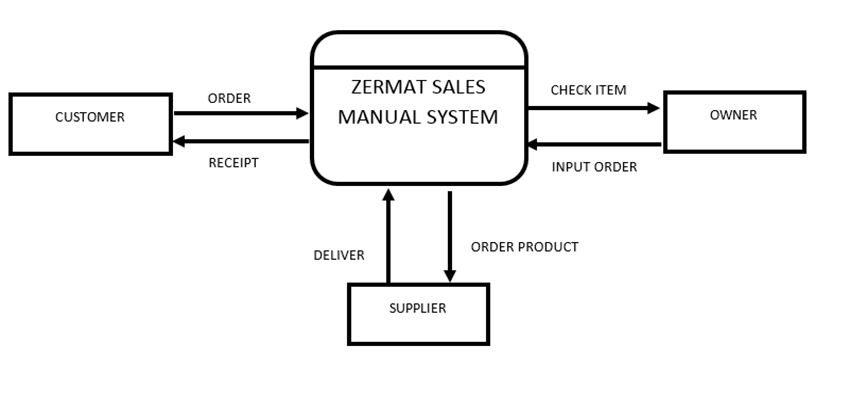 project objectives of pos inventory system Core objectives of erp is erp is a widely applied software system in all types of industrial fields including small and medium sized companies inventory.