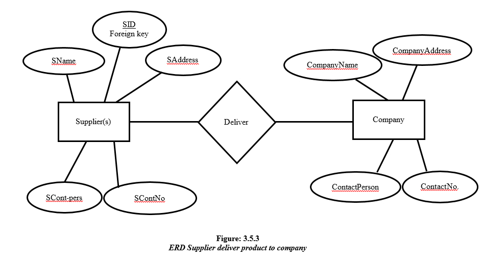 scope and limitation of the file management system Before dbms was invented, information was stored using file processing system in this system, data is stored in permanent system files (secondary storage) different application programs are written to extract data from these files and to add record to these files but, there are number of disadvantages in using file processing system, to.