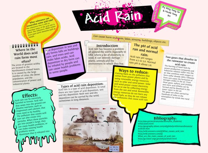 Untitled on emaze – Ph and Acid Rain Worksheet