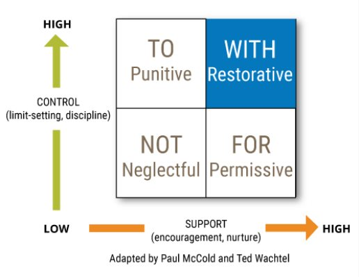 Restorative Justice More Likely To >> Restorative Practices Info on emaze