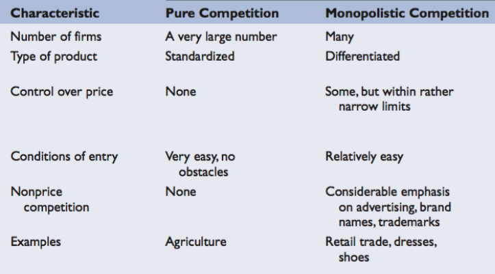 discuss monopoly as a market structure essay Discuss each market structure (perfect competition, monopoly, oligopoly and monopolistic competition) and examine two characteristics of each market.