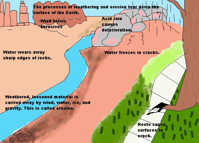 earth science weathering and erosion Earth science regents unit 4: weathering, erosion, and deposition extreme science zoonervise: help earth scientists conduct research.