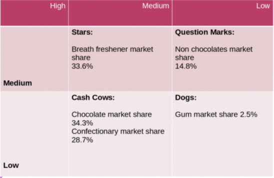 Hershey's market share of the global chocolate market 2012-2016