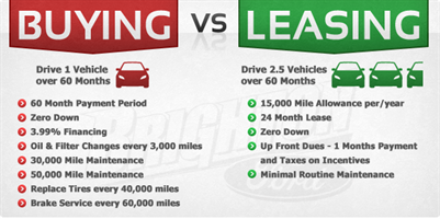 buying vs lease