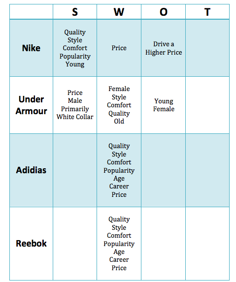 nike anaylsis Nike inc b nke morningstar rating add to portfolio get e-mail alerts print this page pdf report data question quote chart stock analysis performance key ratios financials valuation insiders ownership filings bonds.