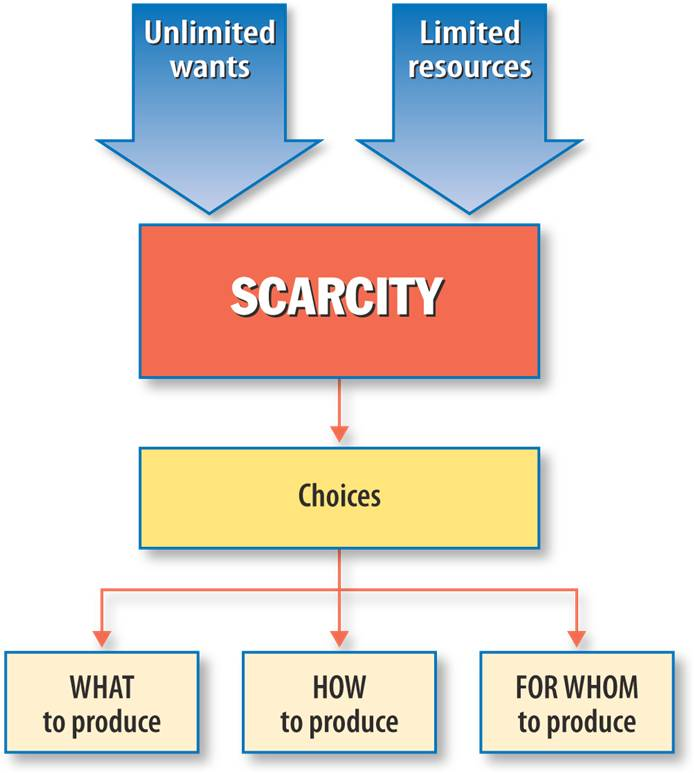 relationship between wants resources scarcity choice and opportunity cost
