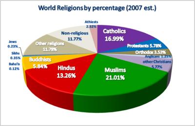 ANCIENT INDIA - Ancient india religion