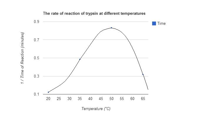 The effect of temperature on the rate of an enzyme catalysed reaction essay