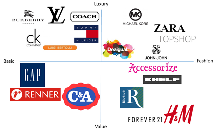 perceptual map fashion brands Brands are then visually displayed using a perceptual map at a minimum a perceptual map should contain eight brands, although perceptual mapping can be done with less, a well-defined map should have a sufficient number of brands to accomplish its objective.