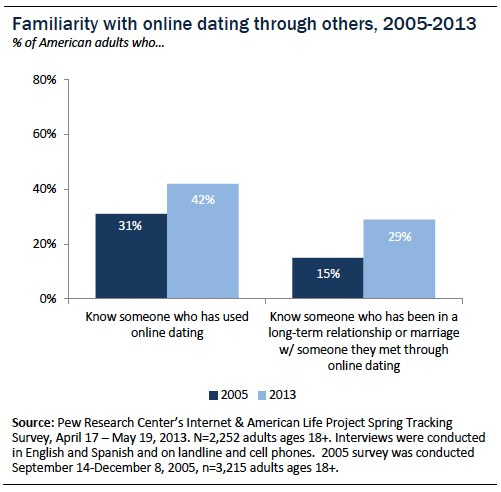 online dating website stats