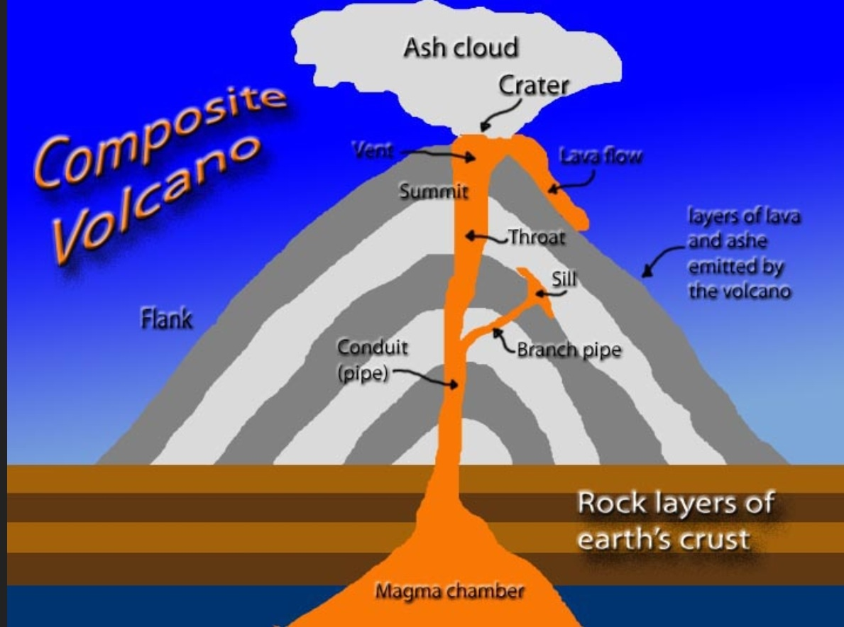 Volcanic Processes