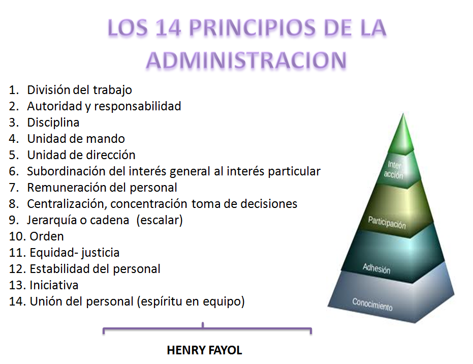 fayolism application This article explains practically the administrative theory of 14 principles of management by henri fayol these are the factors for successful management.