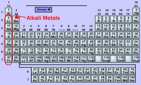 Atoms project on emaze cesium is in the category alkali metals which are very reactive urtaz Choice Image